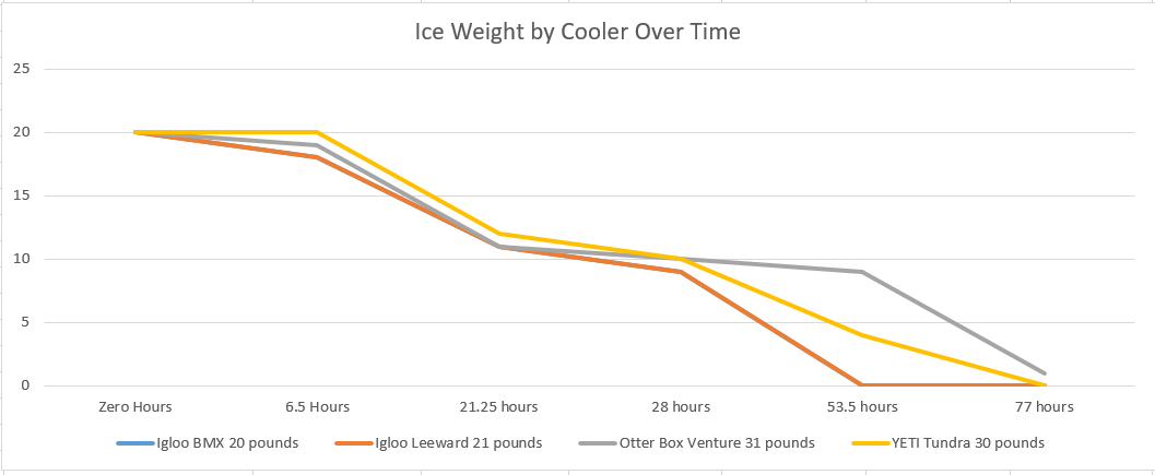 Cooler Ice Retention Test YETI Otter Box Igloo Payne Outdoors